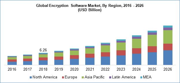 encryption software market by region