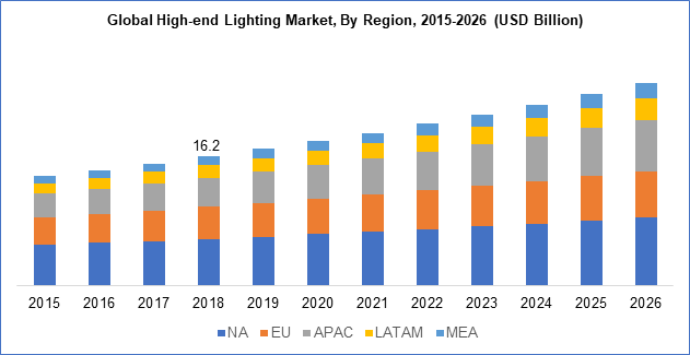 Global High-end Lighting Market, By Region, 2015-2026 (USD Billion)