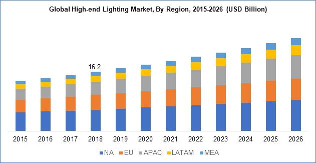 Global High-end Lighting Market, By Region, 2015-2026 (USD Billion)