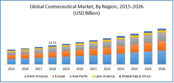 GLobal Cosmeceutical Market