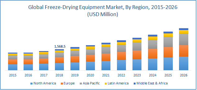 Freeze Drying Equipment Market