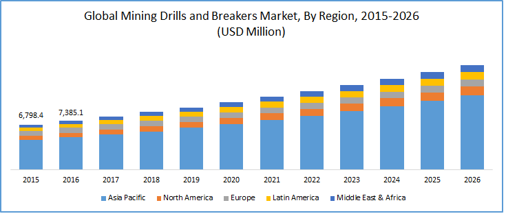 Mining Drills and Breakers Market