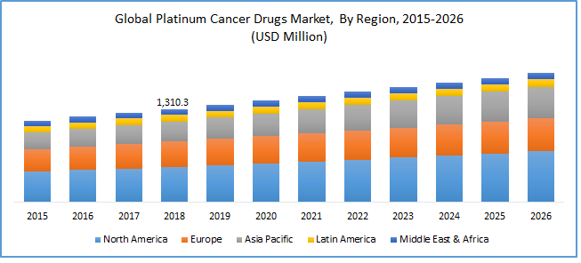 Global Platinum Based Cancer Drugs Market