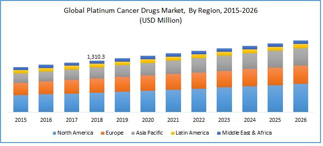Global Platinum Based Cancer Drugs Market