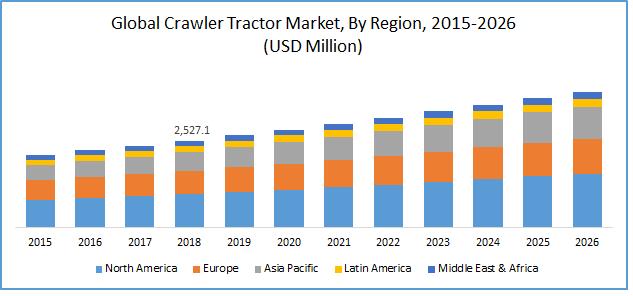Crawler Tractor Market