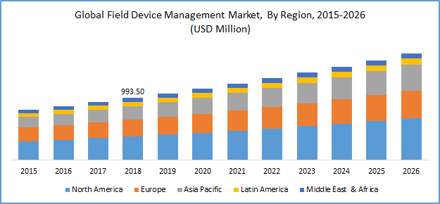 Field Device Management (FDM) Market