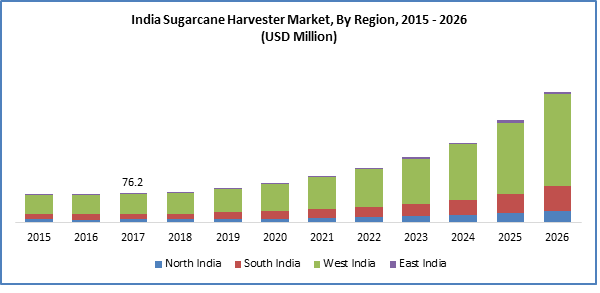 India sugarcane harvester market