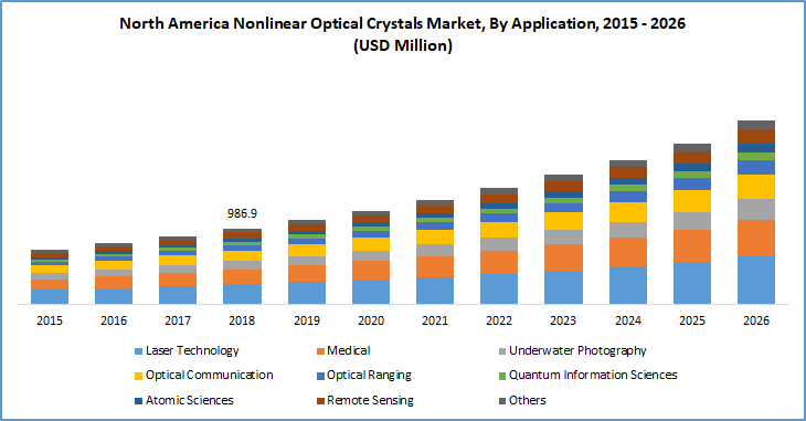 Nonlinear optical crystals market