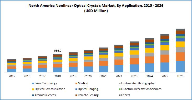 Nonlinear optical crystals market