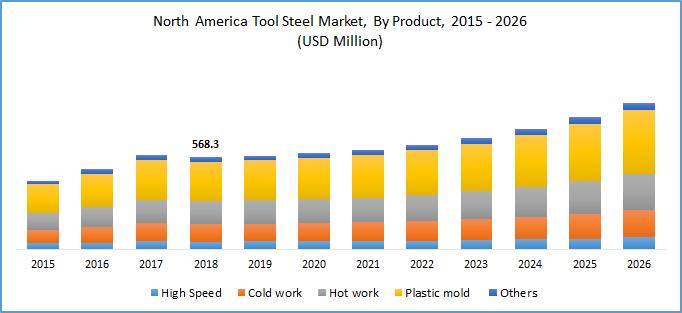 Tool Steel Market