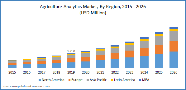 Agriculture Analytics Market Size - PMR