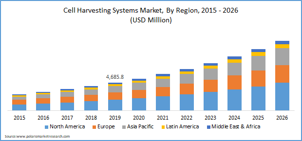 Cell Harvesting Systems Market