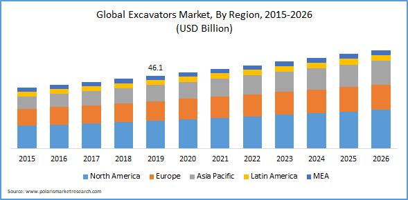 Excavators Market