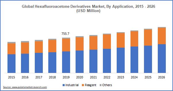 Hexafluoroacetone Derivates Market