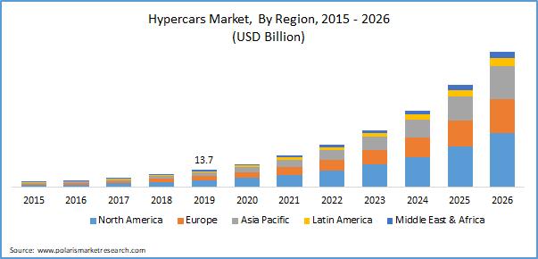 Hypercars Market
