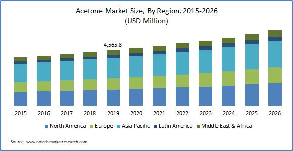 Acetone Market