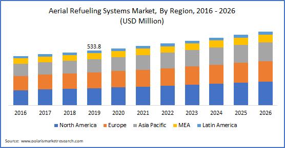 Aerial Refueling System Market