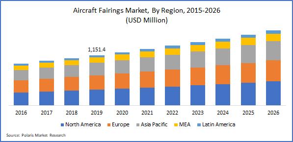 Aircraft Fairings Market Size