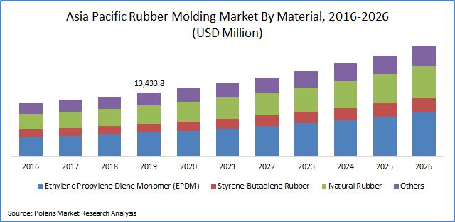 Rubber Molding Market Size