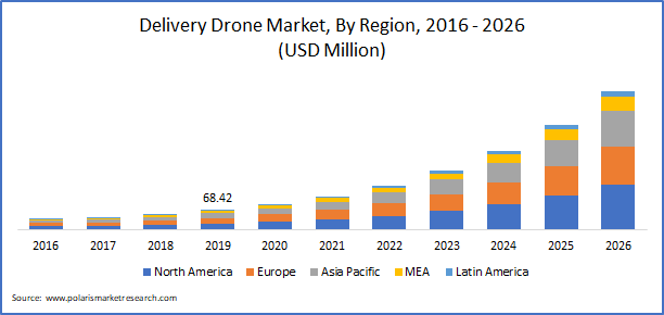 Delivery Drones Market size