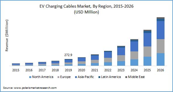 EV Charging Cables Market Size