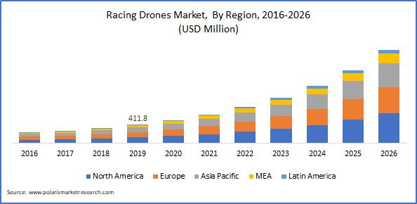 Racing Drone Market