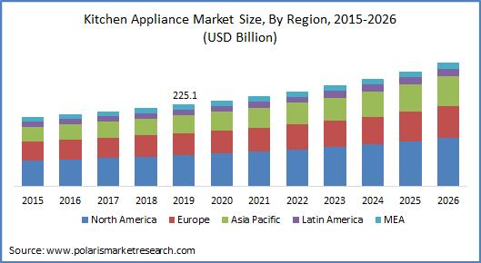 Kitchen Appliances Market Size