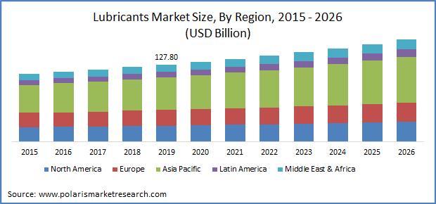 Lubricants Market Size
