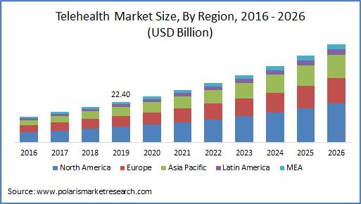 Telehealth Market Size