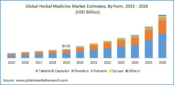 Herbal Medicine Market