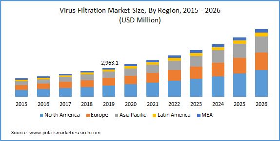 global virus filtration market
