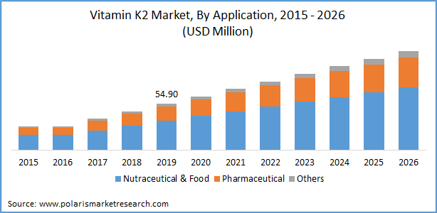 Vitamin K2 Market Size