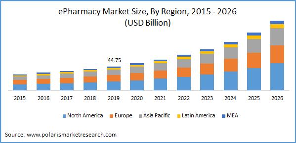 epharmacy market size