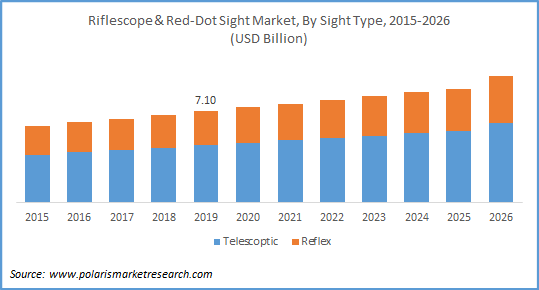 riflescope and red dot sight market size