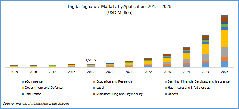 digital signature market by application