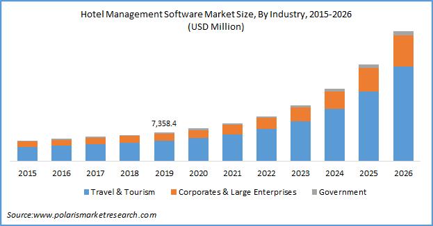 Hotel Management Software Market Size