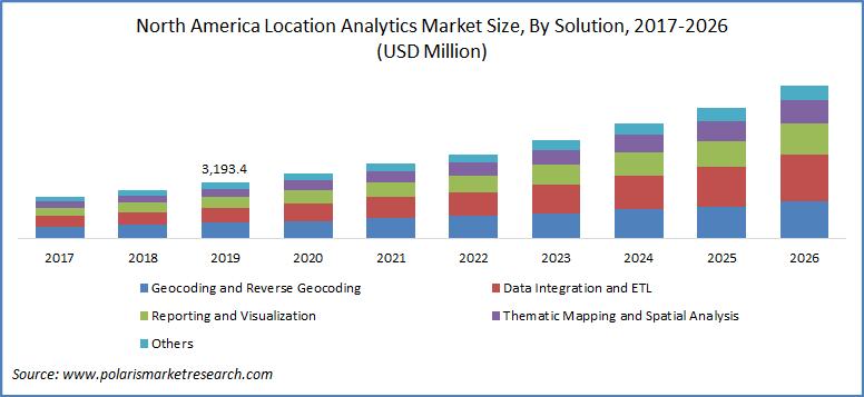 Location Analytics Market Size