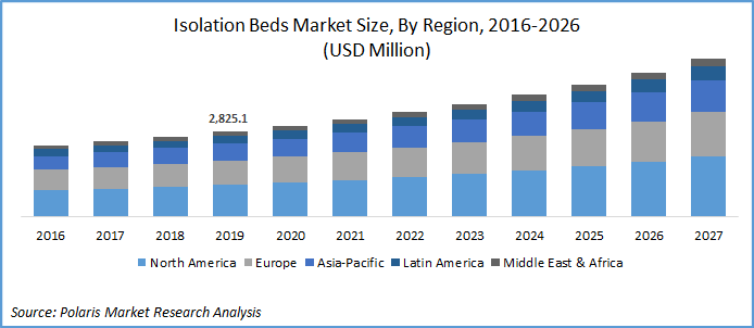 Isolation Bed Market