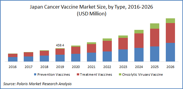 Cancer Vaccines Market Size