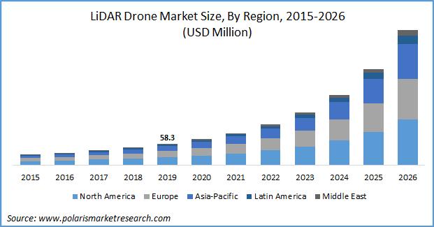 LiDAR Drones Market