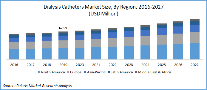 Dialysis Catheters Market