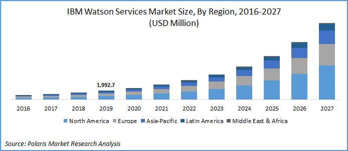 IBM Watson Service Market Size