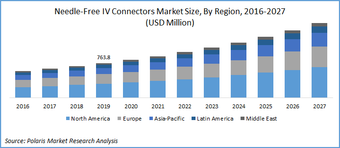 Needle-free IV Connector Market