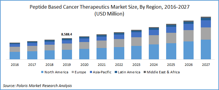 Peptide Based Cancer Vaccines Market Size