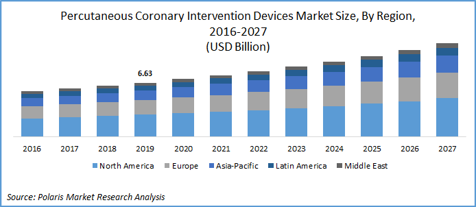 PCI Devices Market