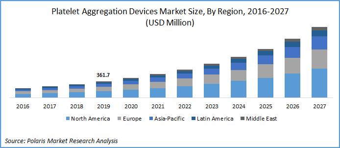 Platelet Aggregation Devices Market Size
