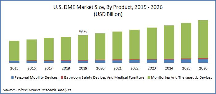 U.S. DME Market