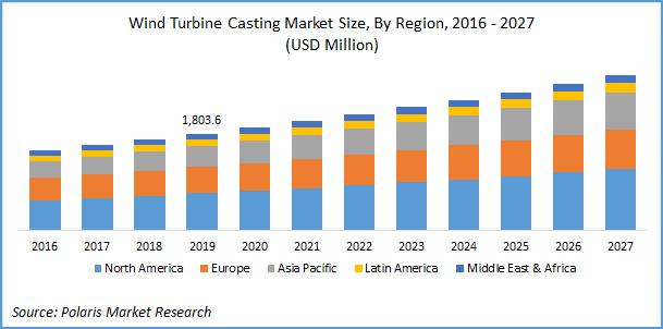 wind turbine casting market 2027
