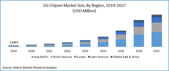 5G Chipset Market till 2027