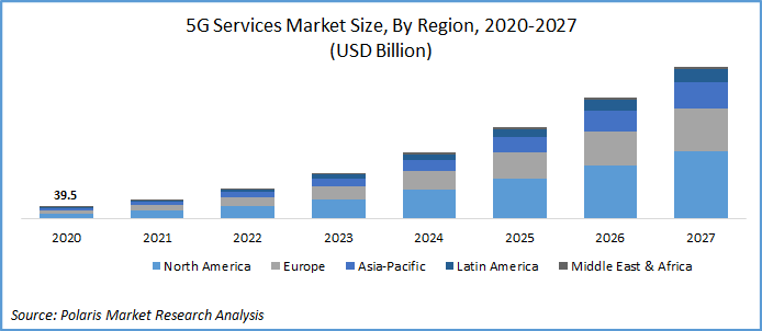 5G Services Market Report